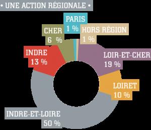 action-regionale
